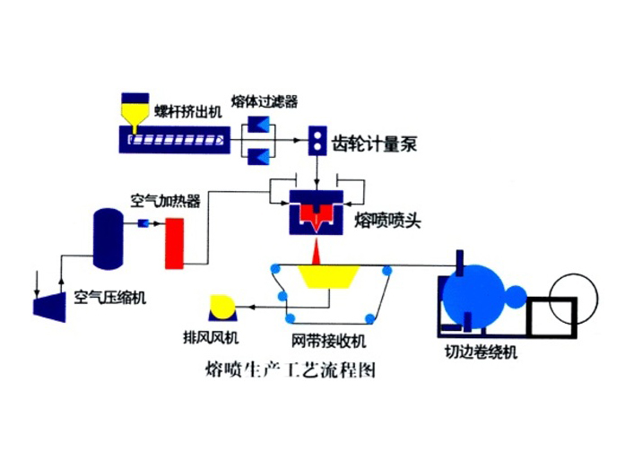 HH600 Fusible Spraying Cloth Production Line